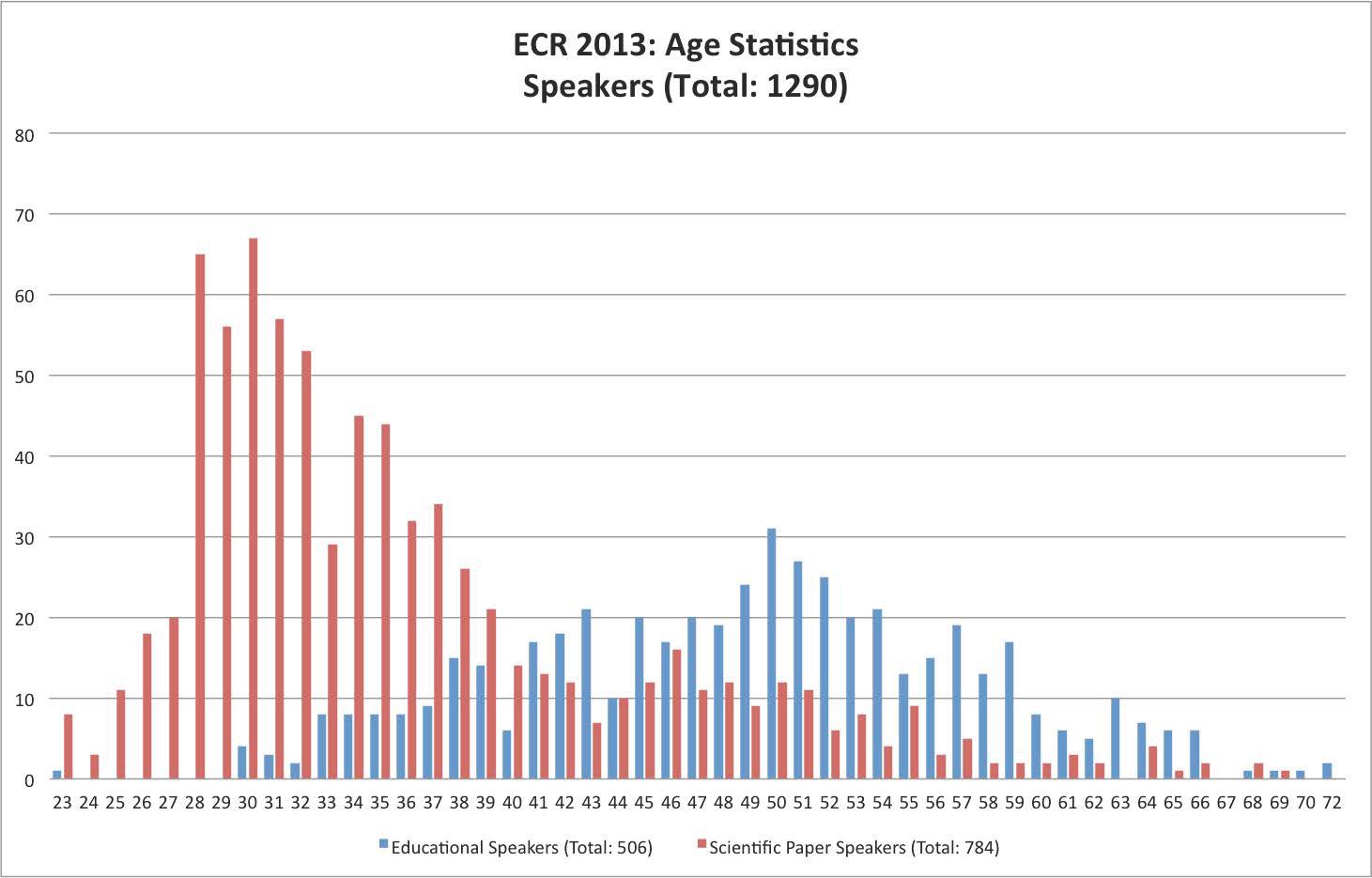 ECR2013_Age